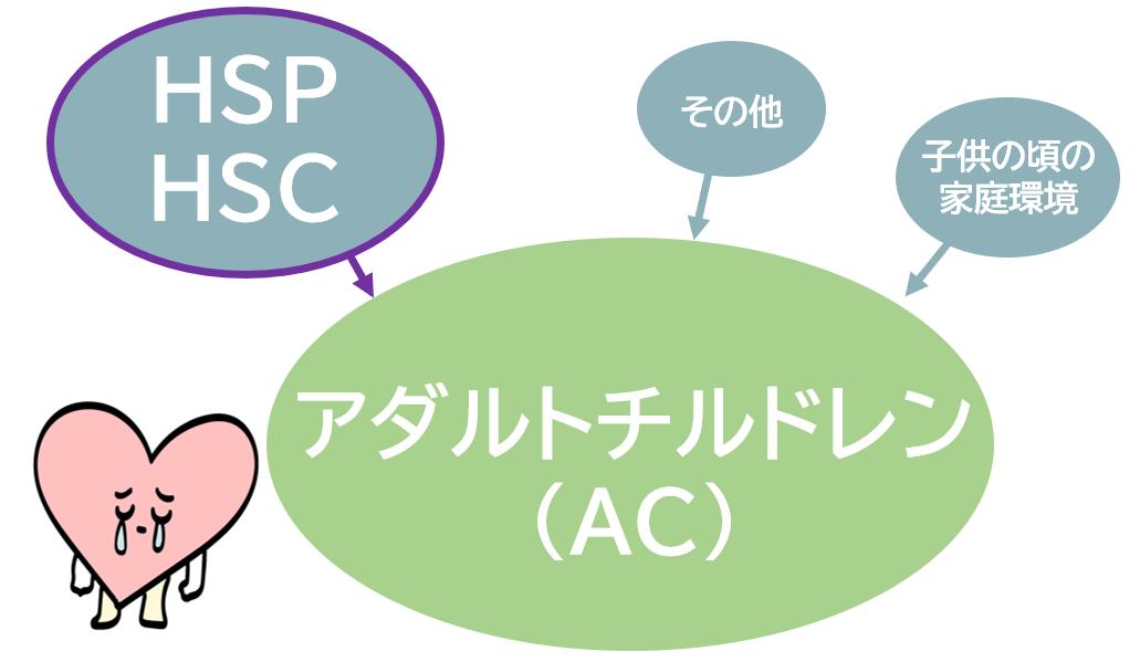 HSP AC